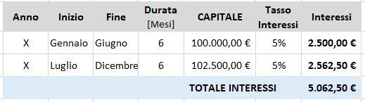 perizia-verifica-anatocismo-calcolo-anatocismo-Torino-Milano-Ivrea-Monza